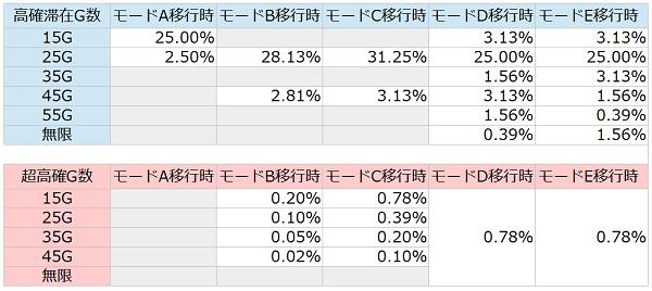 BC・AT終了後の高確移行率