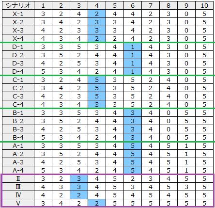エヴァAT777 シナリオ表 シナリオ示唆