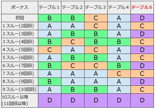 モンスターハンター狂竜戦線│テーブル別モード移行表
