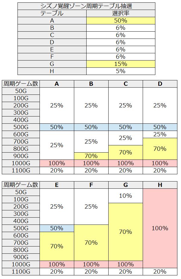 ゼーガペインテーブルと周期抽選