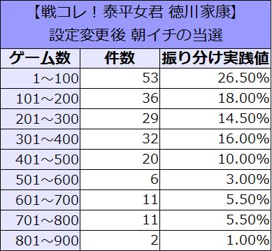 せんこれ 徳川 朝イチ設定変更 恩恵 振り分け2