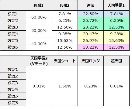 凱旋設定変更後の表モード選択率