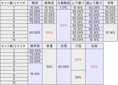 G1優駿倶楽部(ダービークラブ)│ARTシナリオ・継続率