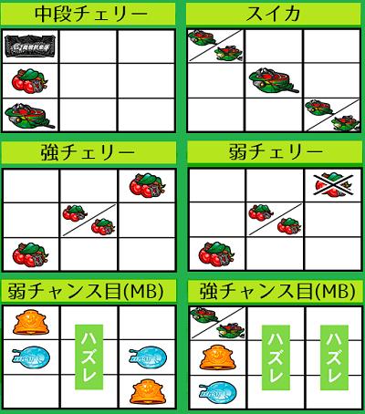G1優駿倶楽部(ダービークラブ)│小役停止形