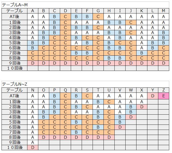 バジリスク絆テーブル表