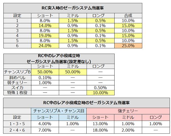 ゼーガペインRC中のゼーガシステム当選率