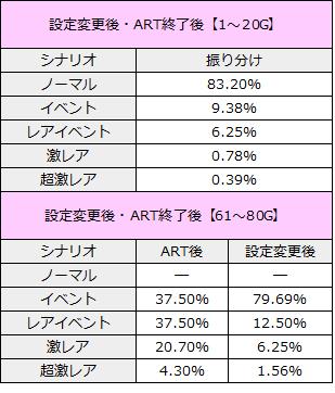 スロット ガールフレンド 仮 イベントシナリオ ART後・設定変更後