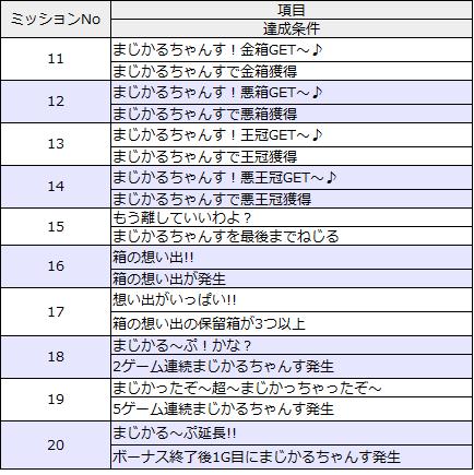 ミッションリスト11-20