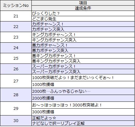 ミッションリスト21-30