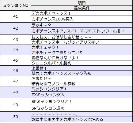 ミッションリスト41-50