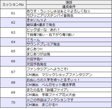 ミッションリスト61-70