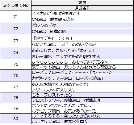 ミッションリスト71-80