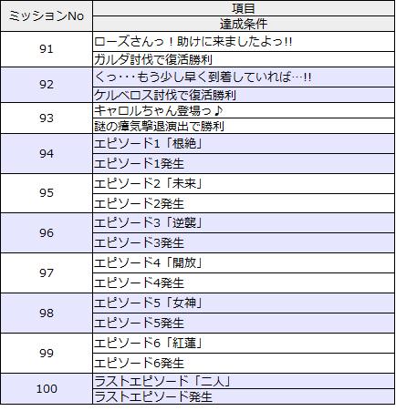 ミッションリスト91-100