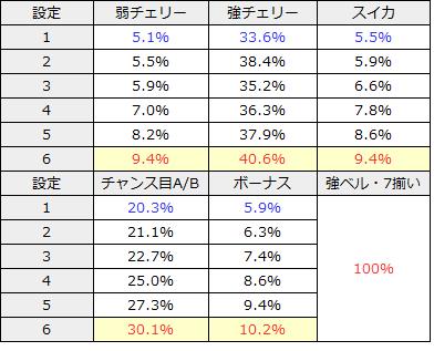 パチスロマクロスフロンティア3│CZ・ART当選率・設定差