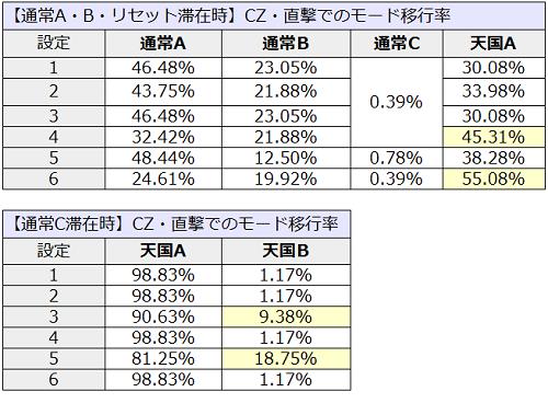 モンハン│CZ・直撃でのモード移行率1