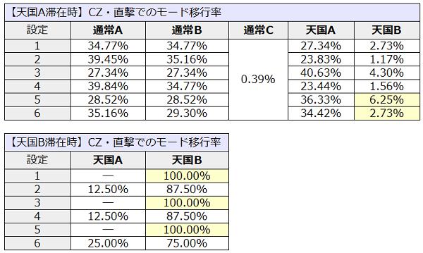 モンハン│CZ・直撃でのモード移行率2
