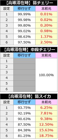 北斗の拳修羅の国篇│モード移行率